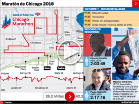 ATLETISMO: Maratón de Chicago 2018 Interactivo infographic