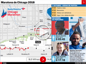ATLETISMO: Maratona de Chicago 2018 interactivo infographic
