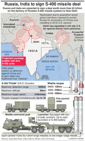 MILITARY: India-Russia S-400 missile deal infographic