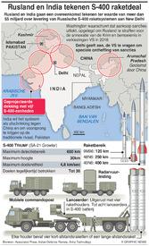 MILITARY: S-400 Raketdeal India-Rusland infographic