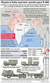 DEFESA: Rússia e Índia assinam acordo para mísseis S-400 infographic