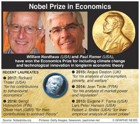NOBEL PRIZE: Economics winner 2018 infographic