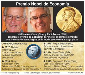PREMIO NOBEL: Ganadores del Premio de Economía 2018 infographic