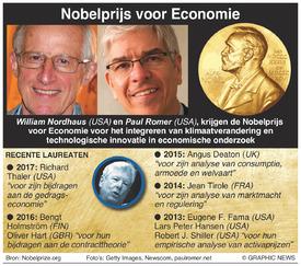 NOBELPRIJS: Winnaars Nobelprijs voor Economie 2018 infographic