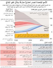 مناخ: الأمم المتحدة تصدر تحذيرًا صارخًا بشأن تغير المناخ infographic