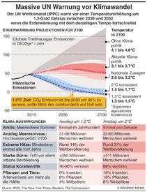 KLIMAWANDEL: UN Bericht zu Erderwärmung um 1,5°C infographic