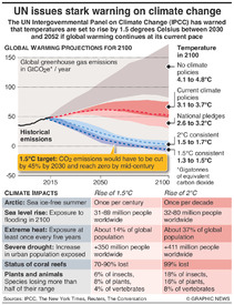 CLIMATE CHANGE: UN report on global warming of 1.5C infographic