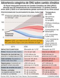 CAMBIO CLIMÁTICO: Informe de ONU sobre calentamiento global de 1,5C infographic