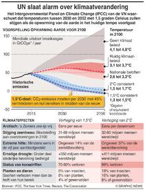 KLIMAATVERANDERING: VN-rapport over opwarming aarde infographic