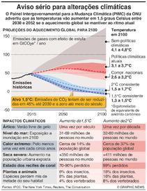 ALTERAÇÕES CLIMÁTICAS: Relatório da ONU sobre aquecimento global de 1,5C infographic