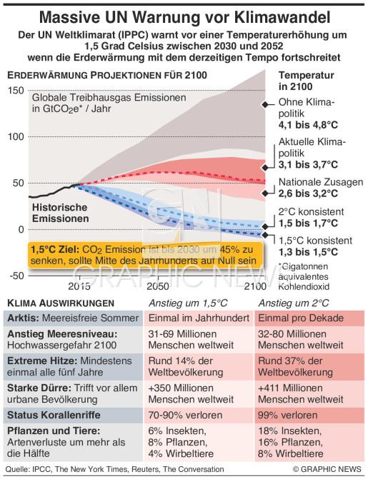 UN Bericht zu Erderwärmung um 1,5°C infographic