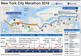 ATHLETIK: New York Marathon 2018  infographic