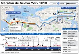 ATLETISMO: Maratón de Nueva York 2018 infographic