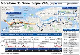 ATLETISMO: Maratona de Nova Iorque 2018 infographic