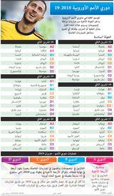 كرة قدم: دوري الأمم الأوروبية  ٢٠١٨ - ٢٠١٩ infographic