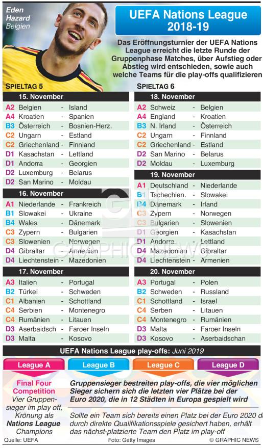 UEFA Nations League Tage 5-6, November 2018 infographic