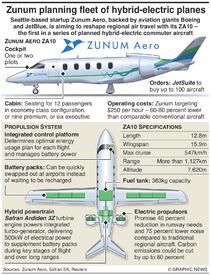 AVIATION: Zunum Aero ZA10 infographic