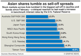 MARKETS: Stock rout rolls through Asia infographic