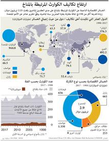 مناخ: ارتفاع تكاليف الكوارث المرتبطة بالمناخ infographic