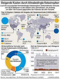 KLIMAWANDEL: Steigende Kosten durch Naturkatastrophen infographic