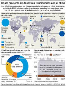 CAMBIO CLIMÁTICO: Costo creciente de los desastres infographic