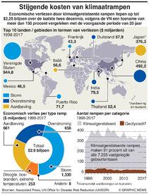 KLIMAATVERANDERING: Stijgende kosten van rampen infographic