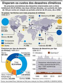 MUDANÇA CLIMÁTICA: Disparam os custos dos desastres climáticos infographic