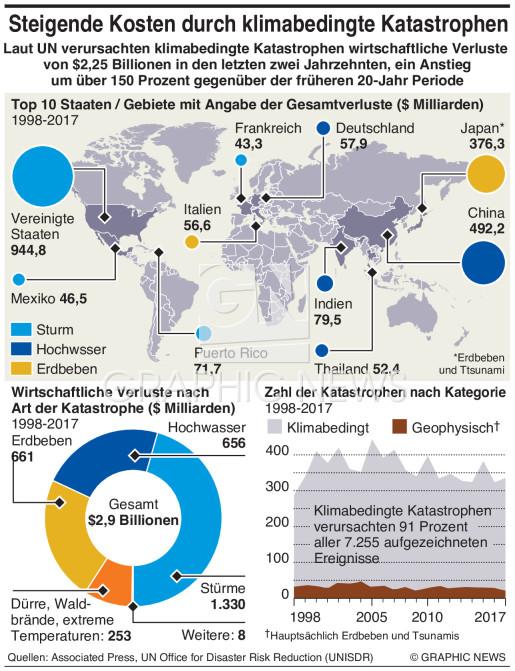 Steigende Kosten durch Naturkatastrophen infographic