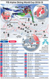 SKIING: Alpine World Cup 2018-19 infographic