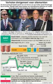 BUSINESS: Jamal Khashoggi - de gevolgen (1) infographic