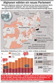 POLITIK: Afghanistan Parlamentswahl infographic