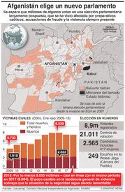 POLÍTICA: Elección parlamentaria en Afganistán infographic