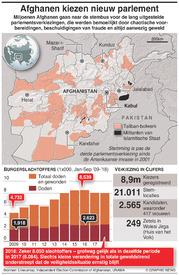 POLITIEK: Parlementsverkiezingen Afghanistan infographic