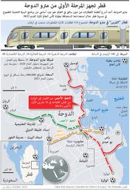 مواصلات: قطر تجهز المرحلة الأولى من مترو الدوحة infographic