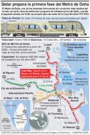TRANSPORTE: Metro de Doha infographic