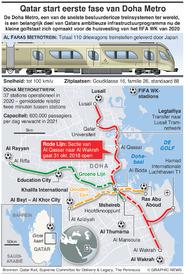 TRANSPORT: Doha metro infographic