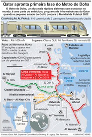 TRANSPORTES: Metro de Doha infographic