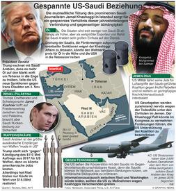 POLITIK: Gespannte Beziehungen US-Saudis infographic