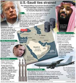 POLITICS: U.S.-Saudi ties strained infographic