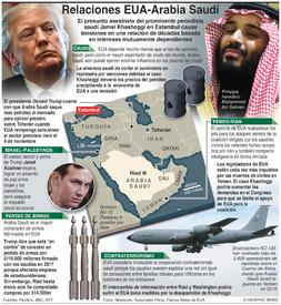 POLÍTICA: Tensas relaciones entre EUA y Arabia Saudí infographic