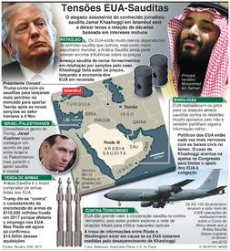 POLÍTICA: Tensões EUA-Arábia Saudita infographic