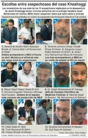 ARABIA SAUDÍ: Guardaespaldas entre los sospechosos del caso Khashoggi infographic
