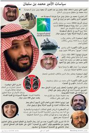 السعودية: سياسات الأمير محمد بن سلمان infographic