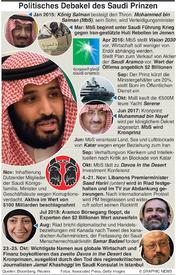 SAUDI ARABIEN: MbS Anfänger oder Reformer infographic