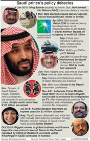 SAUDI ARABIA: MbS rookie or reformer infographic