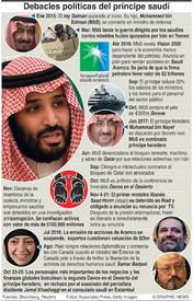 ARABIA SAUDÍ: MbS novato o reformador  infographic