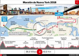 ATLETISMO: Maratón de Nueva York 2018 Interactivo infographic
