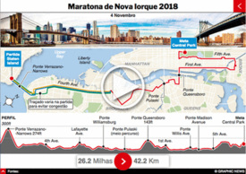 ATLETISMO: Maratona de Nova Iorque 2018 interactivo infographic