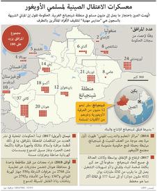 الصين: معسكرات الاعتقال الصينية لمسلمي الأويغور infographic
