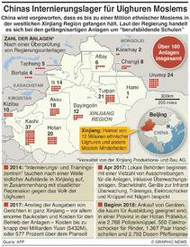 CHINA: Xinjiang Internierungslager infographic